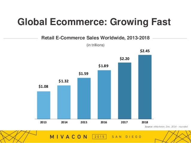 Worldwide Retail Ecommerce Sales Will Reach $915 Trillion This Year