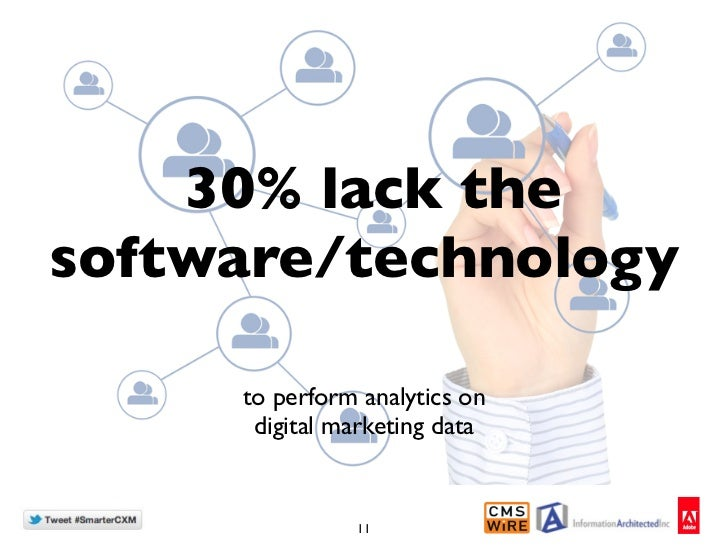 30% lack thesoftware/technology     to perform analytics on      digital marketing data               11