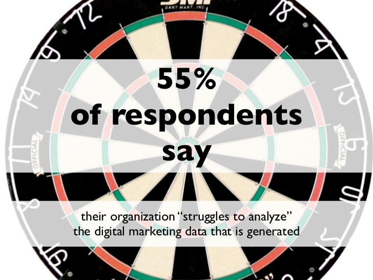 """55%of respondents      say  their organization """"struggles to analyze""""the digital marketing data that is generated         ..."""