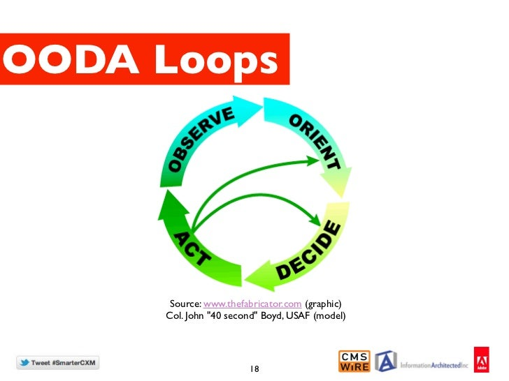 "OODA Loops      Source: www.thefabricator.com (graphic)     Col. John ""40 second"" Boyd, USAF (model)                      ..."