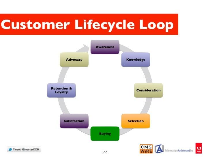Customer Lifecycle Loop             22