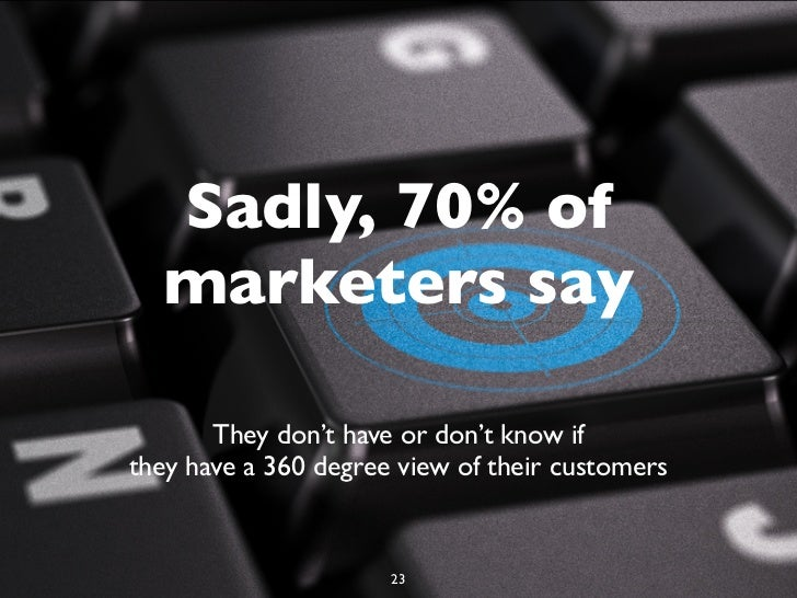 Sadly, 70% of  marketers say       They don't have or don't know ifthey have a 360 degree view of their customers         ...
