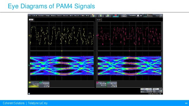 Using and oma to optimize qam optical transceivers coherent solutions teledyne lecroy oscilloscope acquisition 19 20 coherent solutions teledyne lecroy eye diagrams ccuart Gallery