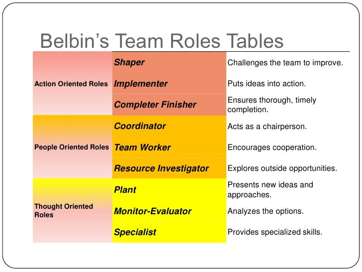 team concept group dynamics and the strengths and weaknesses of business teams In this context we don't measure strength or weakness at the gym, but in terms of  productivity  a skilled business communicator creates a positive team by first  selecting  teamwork involves teams and work, and group dynamics play an  integral  161 intrapersonal communication 162 self-concept and  dimensions of.