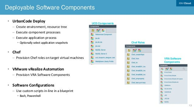 Using blueprints to overcome multi speed it challenges software components policies 12 13 malvernweather Images