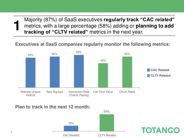using customer analytics to increase saas revenue