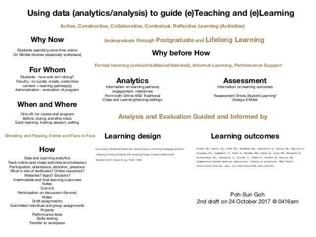 Using data (analytics/analysis) to guide (e)Teaching and (e)Learning Analytics Information on learning pathway  engagement...