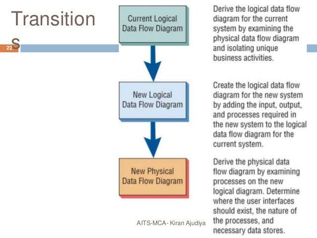 using data flow diagram 22 638?cb\=1445849219 input output flow diagram input output flow chart template  at gsmportal.co