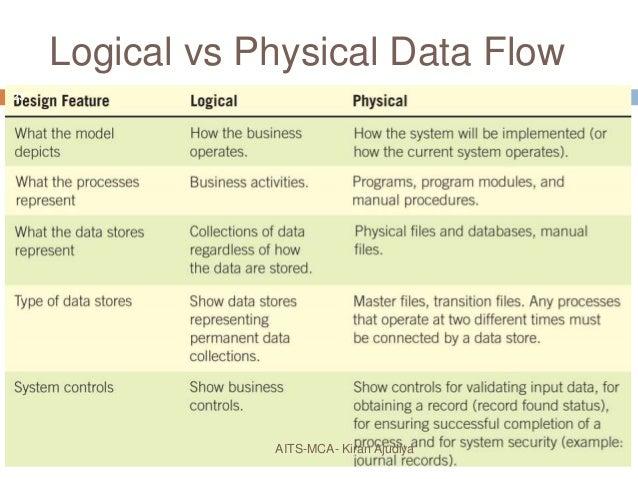 Using data flow diagram