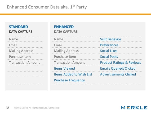 Using Data To Design Personalized Customer Experiences Cx