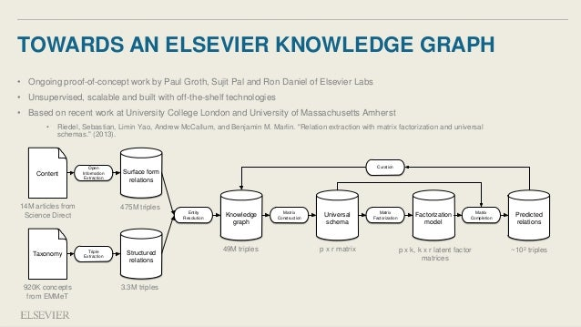 Knowledge Graph Construction and the Role of DBPedia
