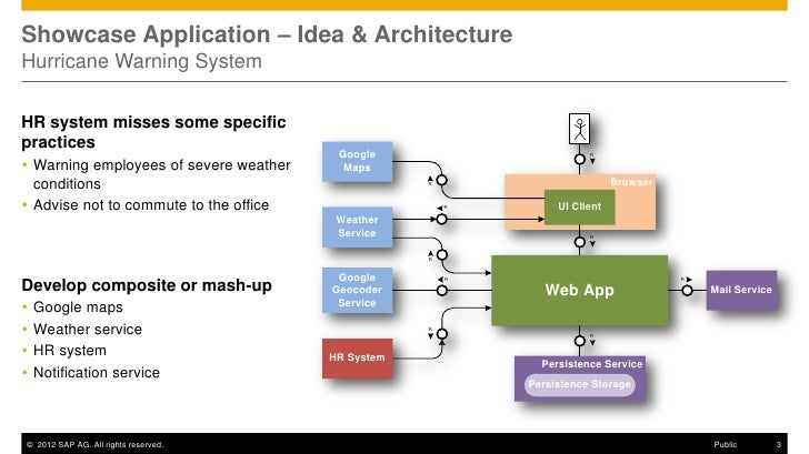 Showcase Application – Idea & ArchitectureHurricane Warning SystemHR system misses some specificpractices                 ...