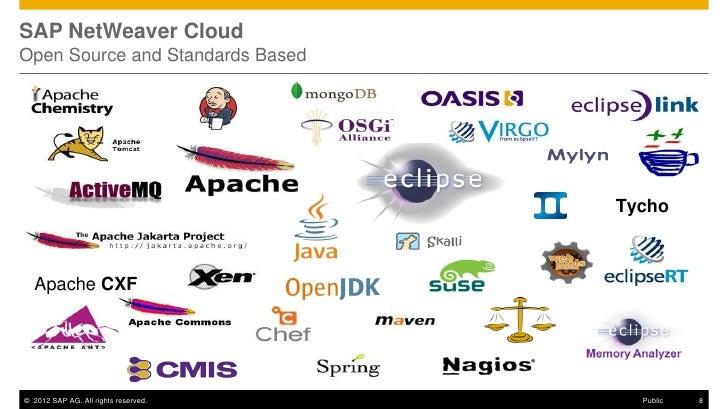 SAP NetWeaver CloudOpen Source and Standards Based                                      Tycho  Apache CXF© 2012 SAP AG. Al...