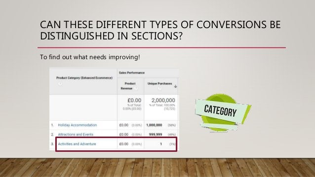 CAN THESE DIFFERENT TYPES OF CONVERSIONS BE DISTINGUISHED IN SECTIONS? To find out what needs improving!