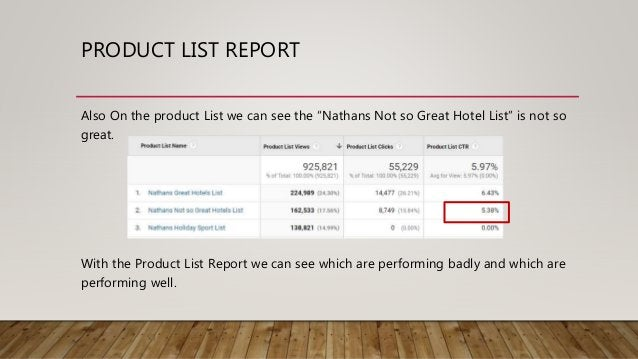 """PRODUCT LIST REPORT Also On the product List we can see the """"Nathans Not so Great Hotel List"""" is not so great. With the Pr..."""