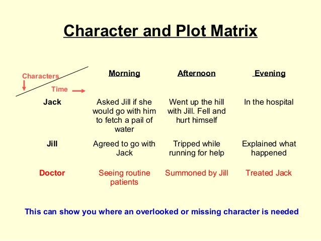 Character and Plot MatrixCharacters           Morning             Afternoon             Evening       Time     Jack       ...