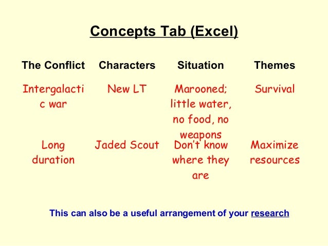 Concepts Tab (Excel)The Conflict    Characters       Situation         ThemesIntergalacti      New LT         Marooned;   ...