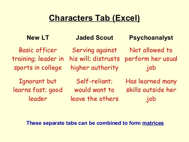 Characters Tab (Excel)     New LT           Jaded Scout         Psychoanalyst   Basic officer     Serving against     Not ...