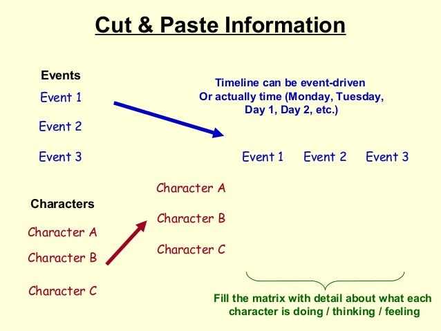 Cut & Paste Information  Events                           Timeline can be event-driven Event 1                Or actually ...