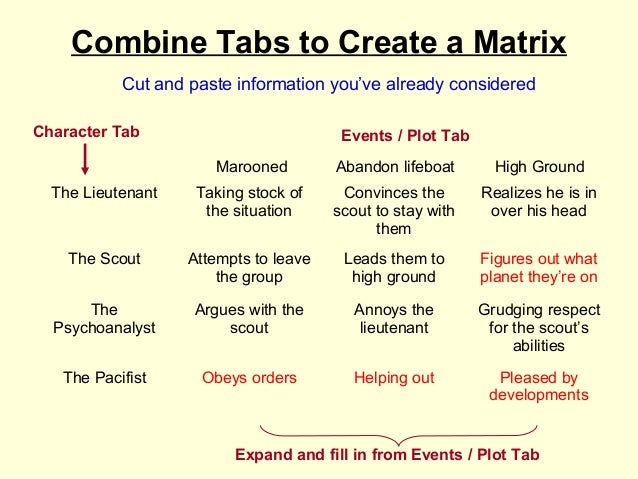 Combine Tabs to Create a Matrix           Cut and paste information you've already consideredCharacter Tab                ...