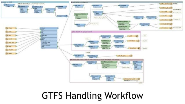 Using FME and GTFS datasets to run TransitDatabase com