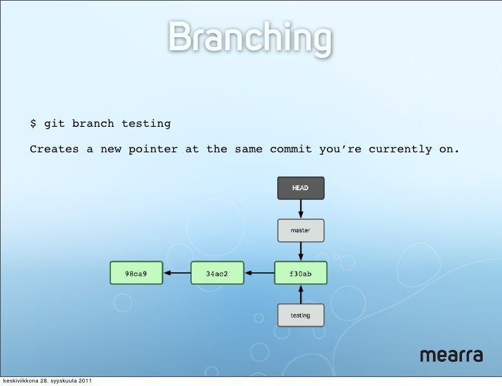 how to make a branch in git