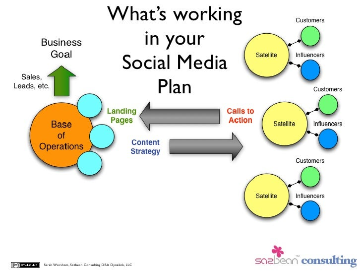 What's working                                        in your                                      Social Media           ...