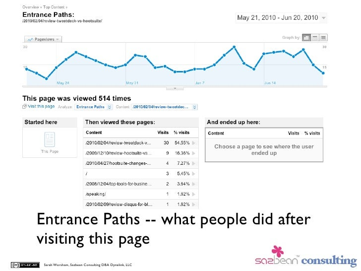 Entrance Paths -- what people did after visiting this page  Sarah Worsham, Sazbean Consulting DBA Dynalink, LLC