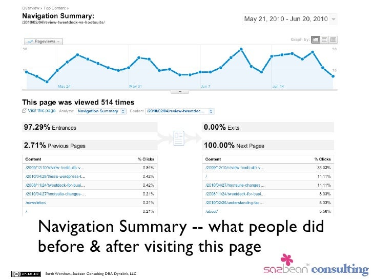 Navigation Summary -- what people did before & after visiting this page Sarah Worsham, Sazbean Consulting DBA Dynalink, LLC