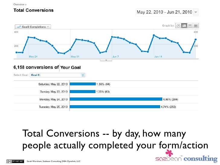 Total Conversions -- by day, how many people actually completed your form/action  Sarah Worsham, Sazbean Consulting DBA Dy...