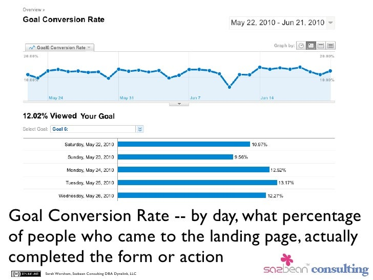 Goal Conversion Rate -- by day, what percentage of people who came to the landing page, actually completed the form or act...
