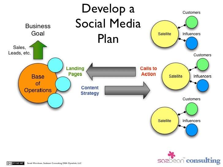 Develop a                                              Social Media                                                  Plan ...