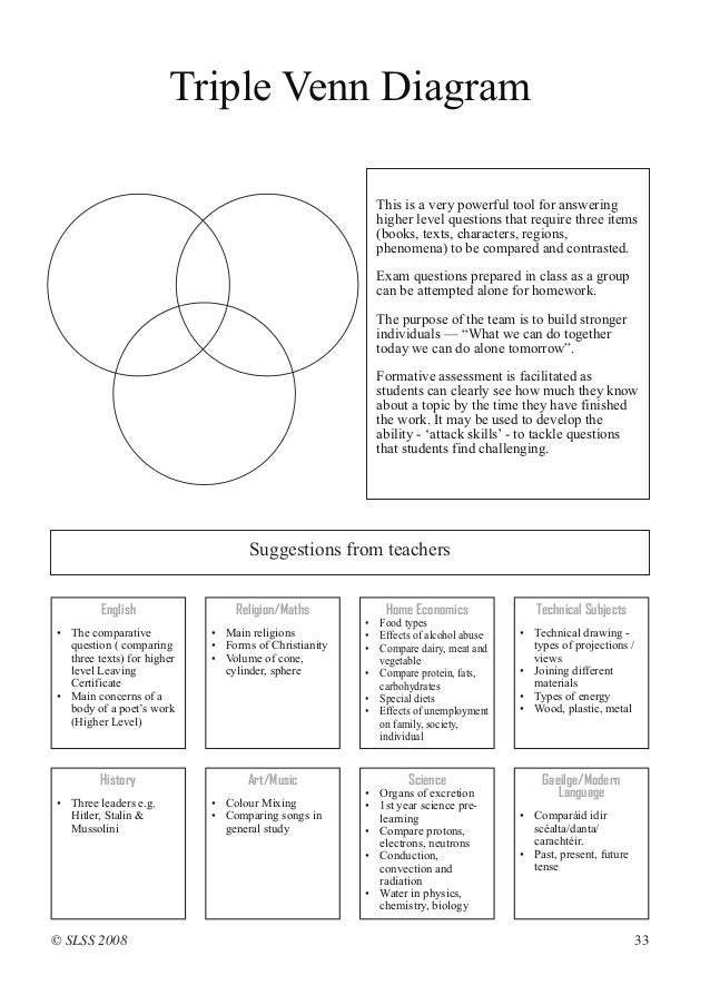 using graphic organisers in teaching and learning