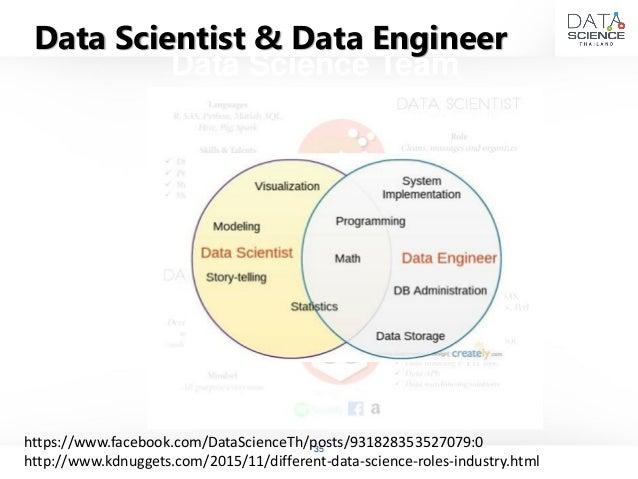 Using Hadoop For Big Data