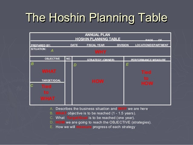 Using hoshin planning for six sigma project selection for Table 6 insurance rating