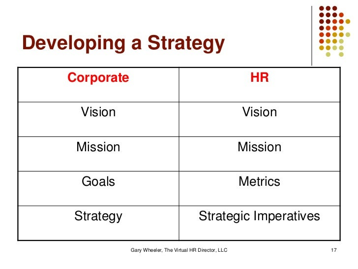 13 strategic staffing decisions that organizations must make when developing a staffing strategy Pages 12-13 references  hr needs to be part of the organization's strategy development  to become more strategic, hr must not only recognize its .