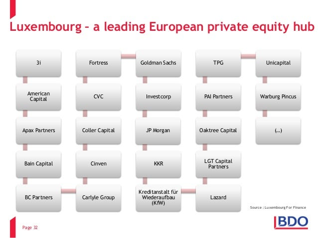 Using Luxembourg In International Structures