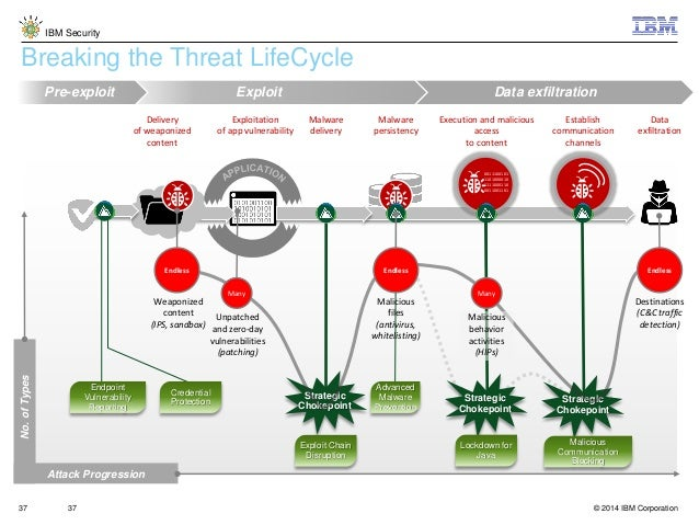Using Massively Distributed Malware in APT-Style Attacks