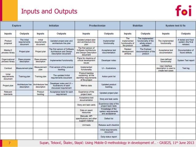 Supan, Teković, Škalec, Stapić: Using Mobile-D methodology in development of… - CASE25, 11th June 2013 Inputs and Outputs 7