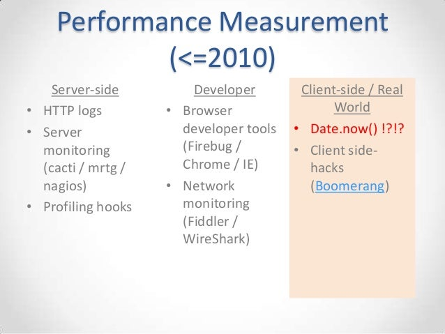 Using Modern Browser APIs to Improve the Performance of Your Web Applications Slide 3
