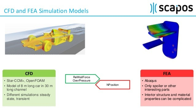 Using MpCCI to model Fluid-Structure-Interactions with