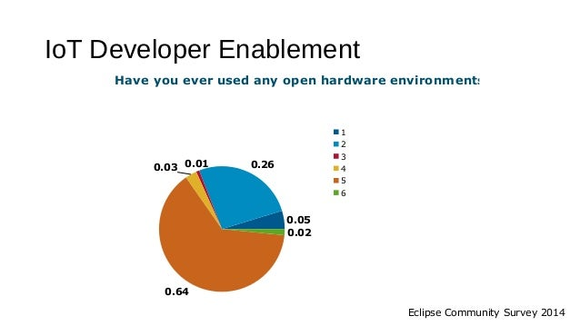 IoT Developer Enablement 0.05 0.260.010.03 0.64 0.02 Have you ever used any open hardware environments like Raspberry 1 2 ...