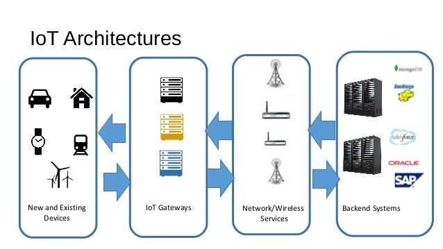 IoT Architectures New and Existing Devices IoT Gateways Network/Wireless Services Backend Systems