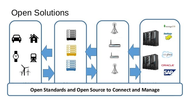 Open Solutions New and Existing Devices IoT Gateways Network/Wireless Services Backend Systems Open Standards and Open Sou...