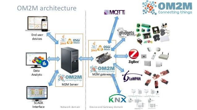 M2M Server End user devices 36 M2M gateway Data Analytic SCADA Interface HTTP/CoAP HTTP/CoAP HTTP/CoAP HTTP/CoAP MQTT PHID...
