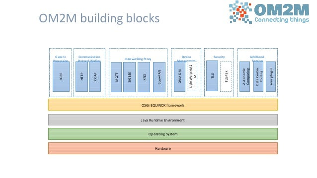 OM2M building blocks Device Management LightWeigthM2 M OMA-DM Interworking Proxy MQTT ZIGBEE Communication Protocol Bindin...