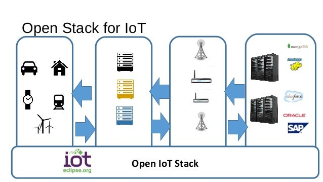 Open Stack for IoT New and Existing Devices IoT Gateways Network/Wireless Services Backend Systems Open IoT Stack
