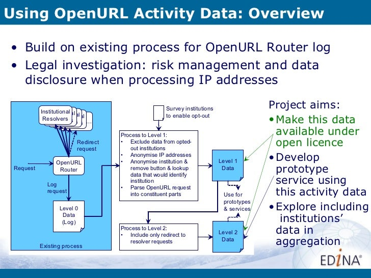 Using OpenURL Activity Data: Overview <ul><li>Build on existing process for OpenURL Router log </li></ul><ul><li>Legal inv...