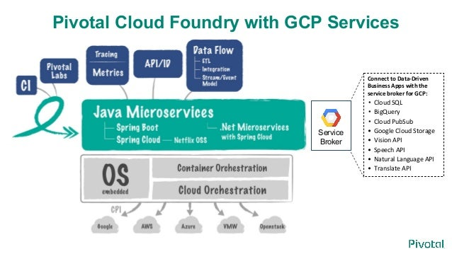 Using Pivotal Cloud Foundry with Google's BigQuery and Cloud Vision A…