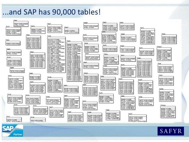 Using Safyr To Find Sap Data Models
